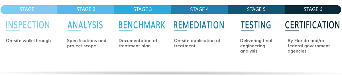 Our_Process_Biotech_Chart_V3-rev-1200w